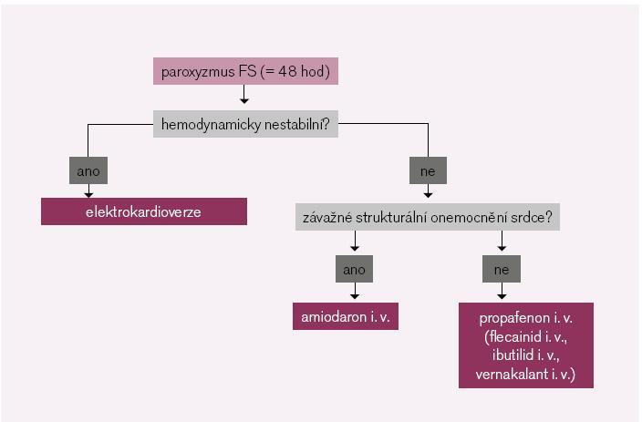 Obr. 4. Akutní léčba fibrilace síní. Volba mezi elektrokardioverzí a medikamentózní verzí jednotlivými antiarytmiky [podle 1].