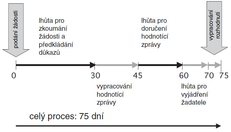 Průběh správního řízení o stanovení ceny nebo úhrady a podmínek úhrady přípravku (podle SÚKL, 3. 4. 2008)