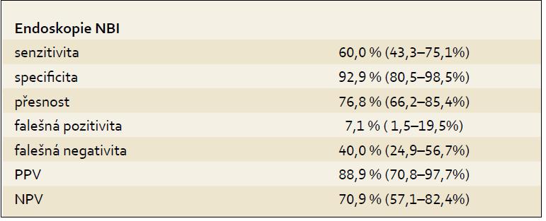 Výsledky. Tab. 3. Results.