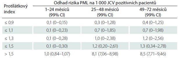 Riziko progresivní multifokální encefalopatie u pacientů léčených natalizumabem podle protilátkového JCV indexu u pacientů bez předchozí imunosupresivní léčby