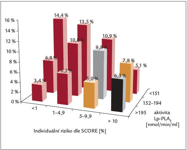 Proporcionální zastoupení osob bez anamnézy manifestace vaskulární choroby (primární prevence) v podskupinách podle kategorií aktivity Lp-PLA<sub>2</sub> a individuálního rizika daného konvenčními rizikovými faktory podle metodiky SCORE.