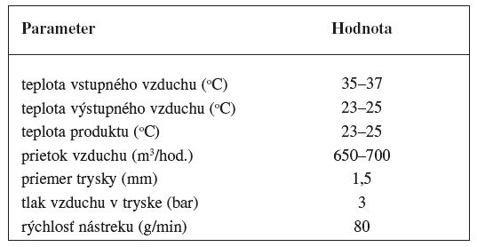 Procesné parametre obaľovania