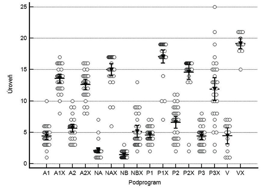 Porovnanie priemerných hodnôt dosiahnutých skóre úrovní náročnosti tréningu v jednotlivých programoch COGNIPLUS