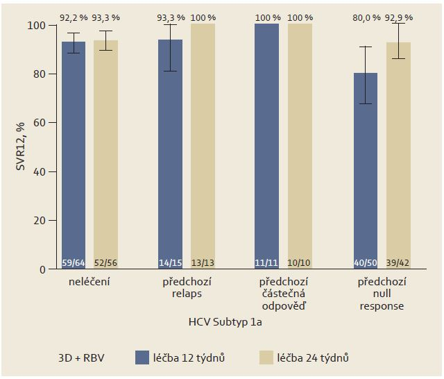 Výsledky studie (ITT) TURQUOISE-II u pacientů s HCV genotypem 1a podle odpovědi na předchozí protivirovou léčbu. Graph 3. Results of the (ITT) TURQUOISE-II study in patients with genotype 1a HCV according to the response to previous antiviral treatment.