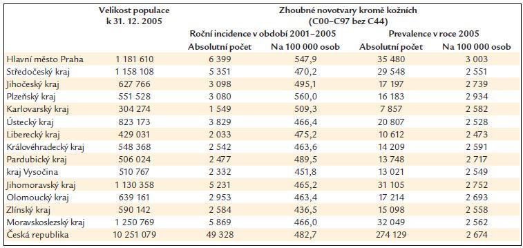 Epidemiologické charakteristiky krajů České republiky jako spádových oblastí KOC.