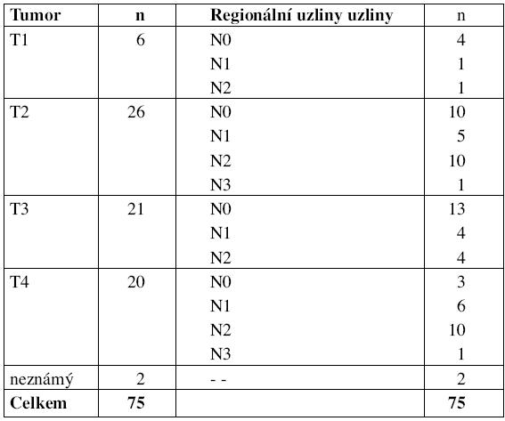 Klasifikace pacientů dle TNM.