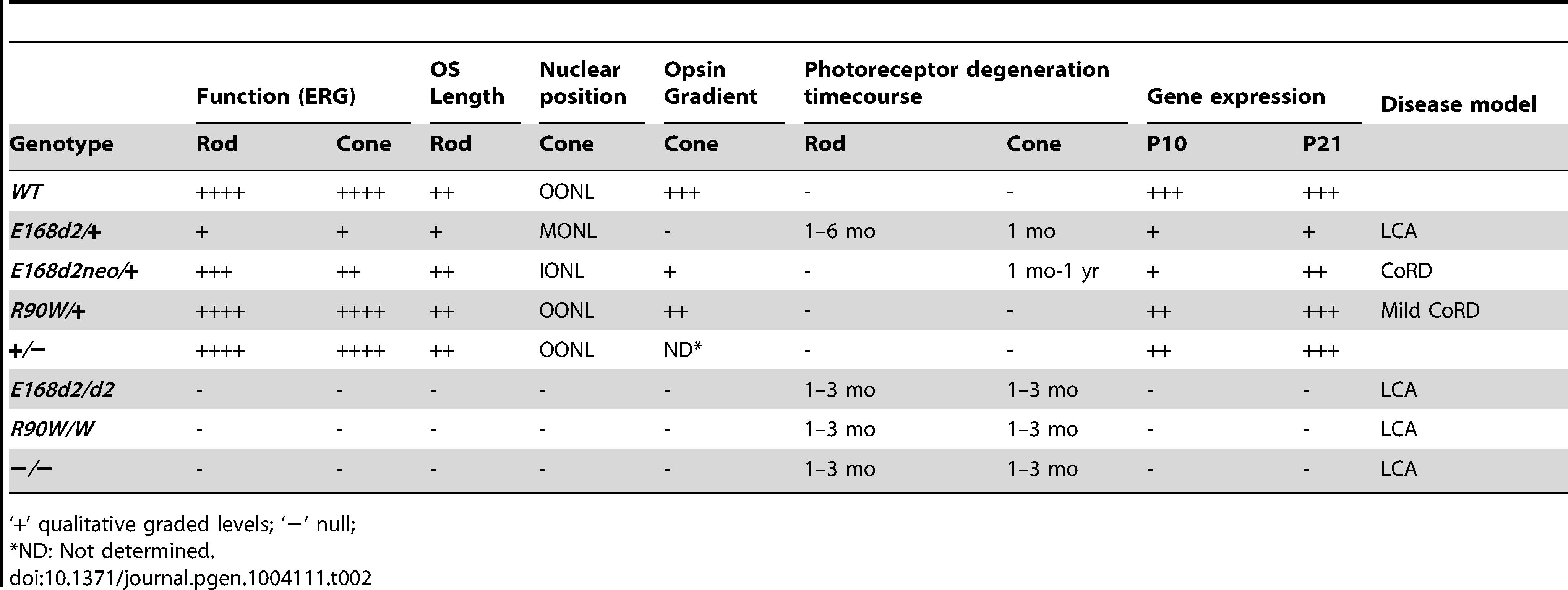 Summary of retinal phenotypes of <i>Crx E168d2</i>, <i>R90W</i> and <i>KO</i> mice.