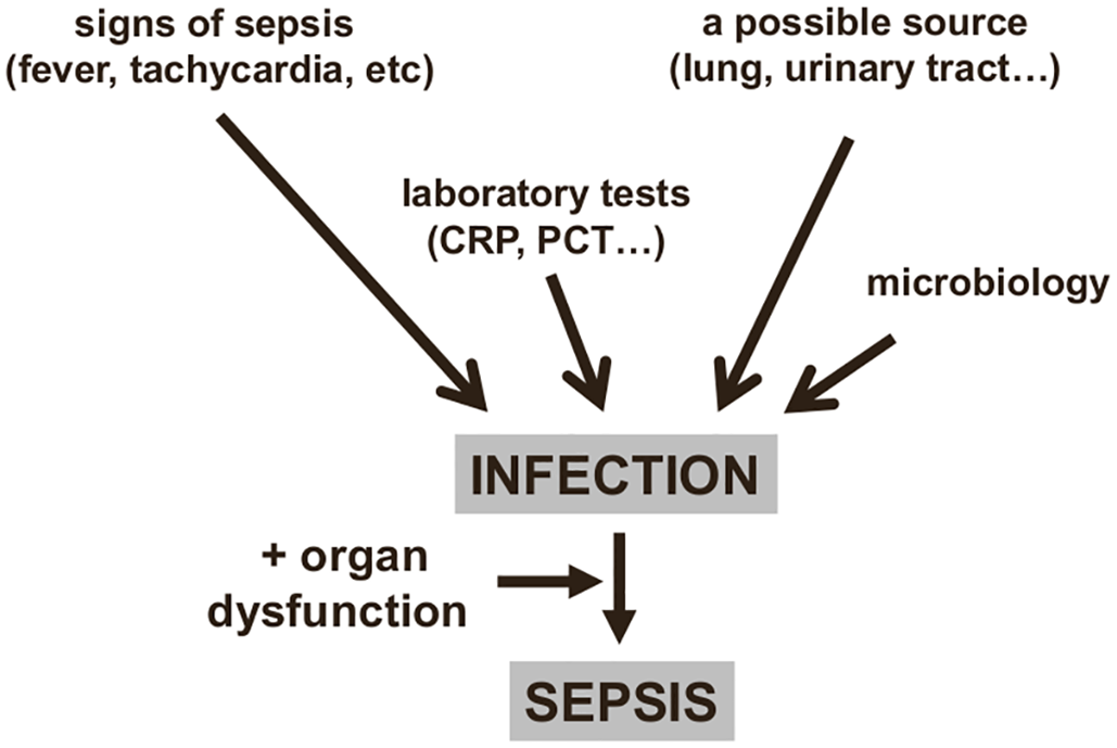 Diagnosing sepsis from infection.