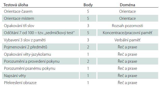 Metoda MMSE – testové úlohy, bodová dotace, kognitivní doména.