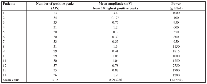 Objective data obtained through EMG and power assessment in the studied group of patients