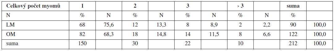 Charakteristika souboru – celkový počet exstirpovaných myomů
