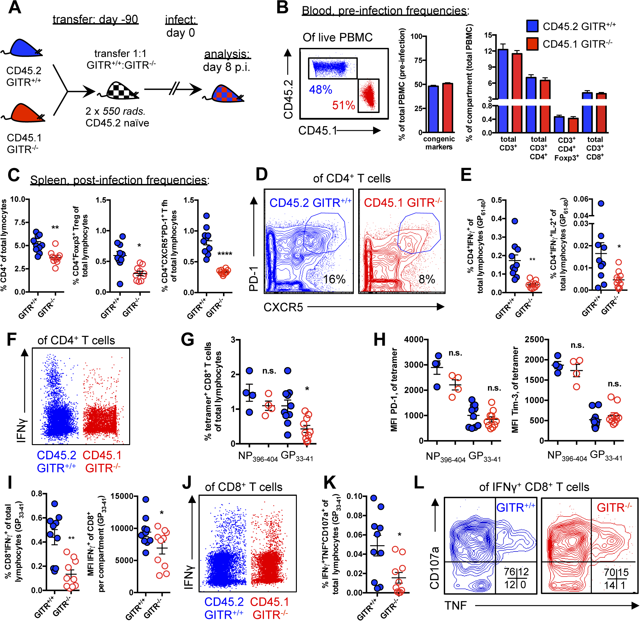 The effects of GITR-deficiency on immunity to LCMV are largely CD4 T cell-intrinsic.