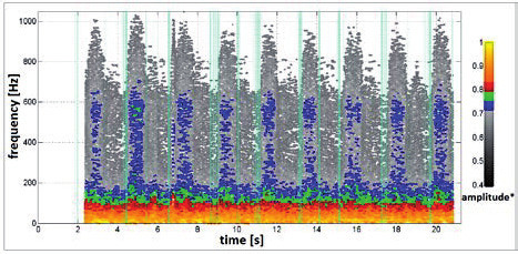 Fig. 6: Frequency spectrum of sound recording of asthmatic (upper) and healthy (lower) volunteers' breath.