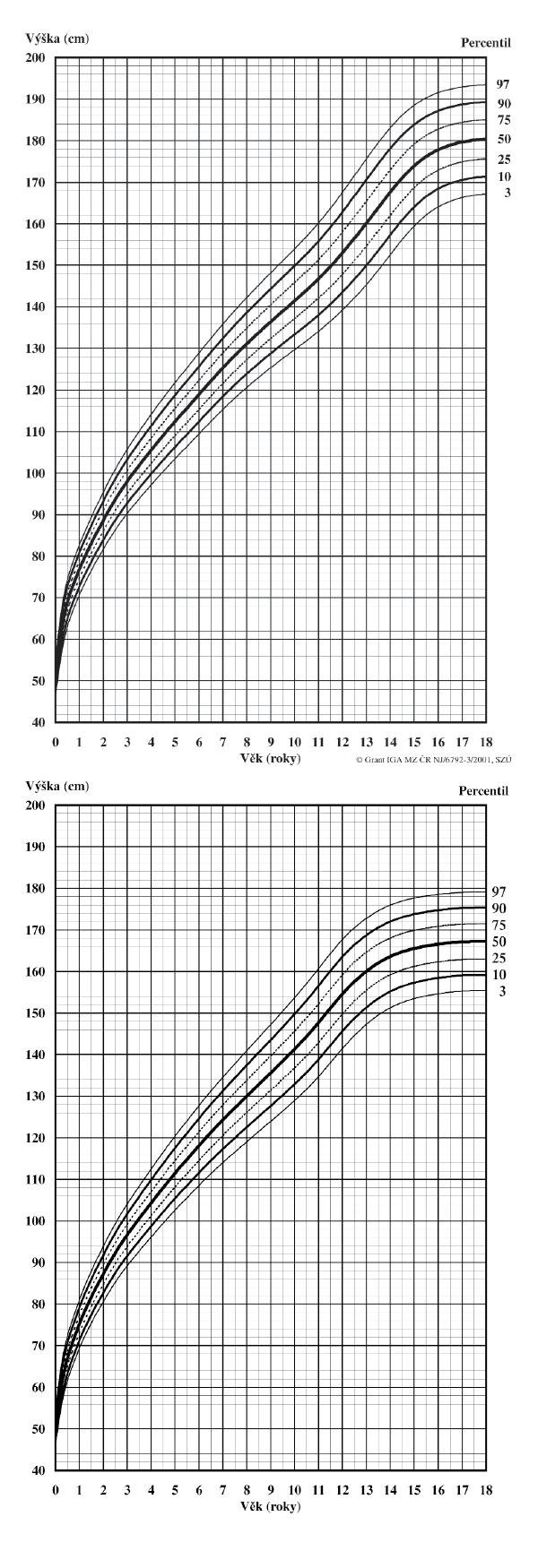 3a. Tělesná výška. Chlapci 0–18 let 3b. Tělesná výška. Dívky 0–18 let