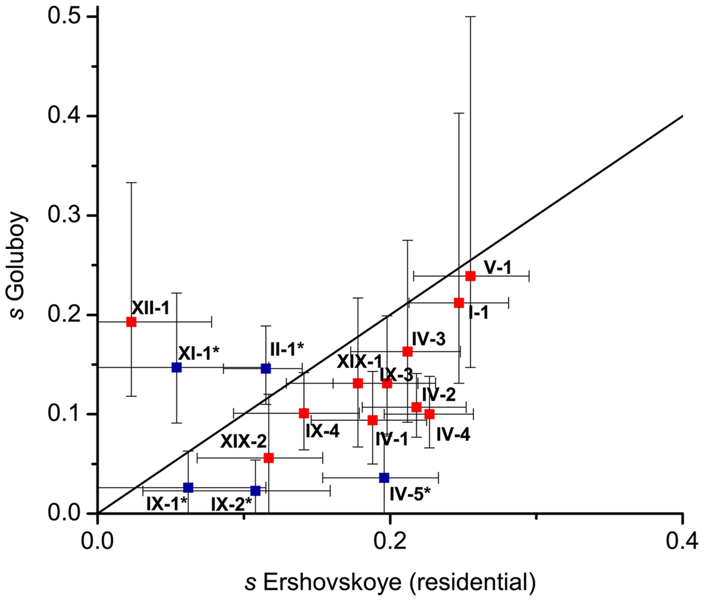 Selection coefficients at DIs estimated from Lake Ershovskoye and Quarry Goluboy.