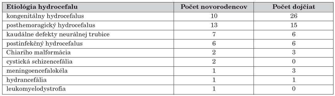 Rozdelenie sledovaného súboru novorodencov a dojčiat s hydrocefalom podľa etiológie, n = 65.