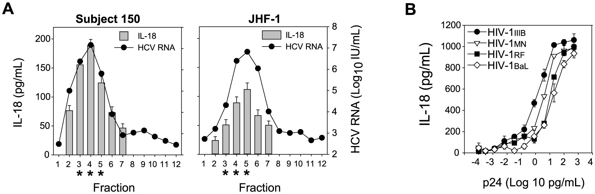 HCV and HIV virions stimulate monocytes to produce IL-18.
