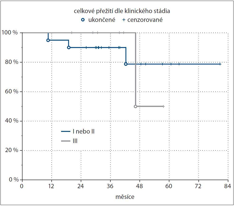 Kaplan-Meierova analýza – celkové přežití (OS) v závislosti na stadiu onemocnění (p = 0,62).