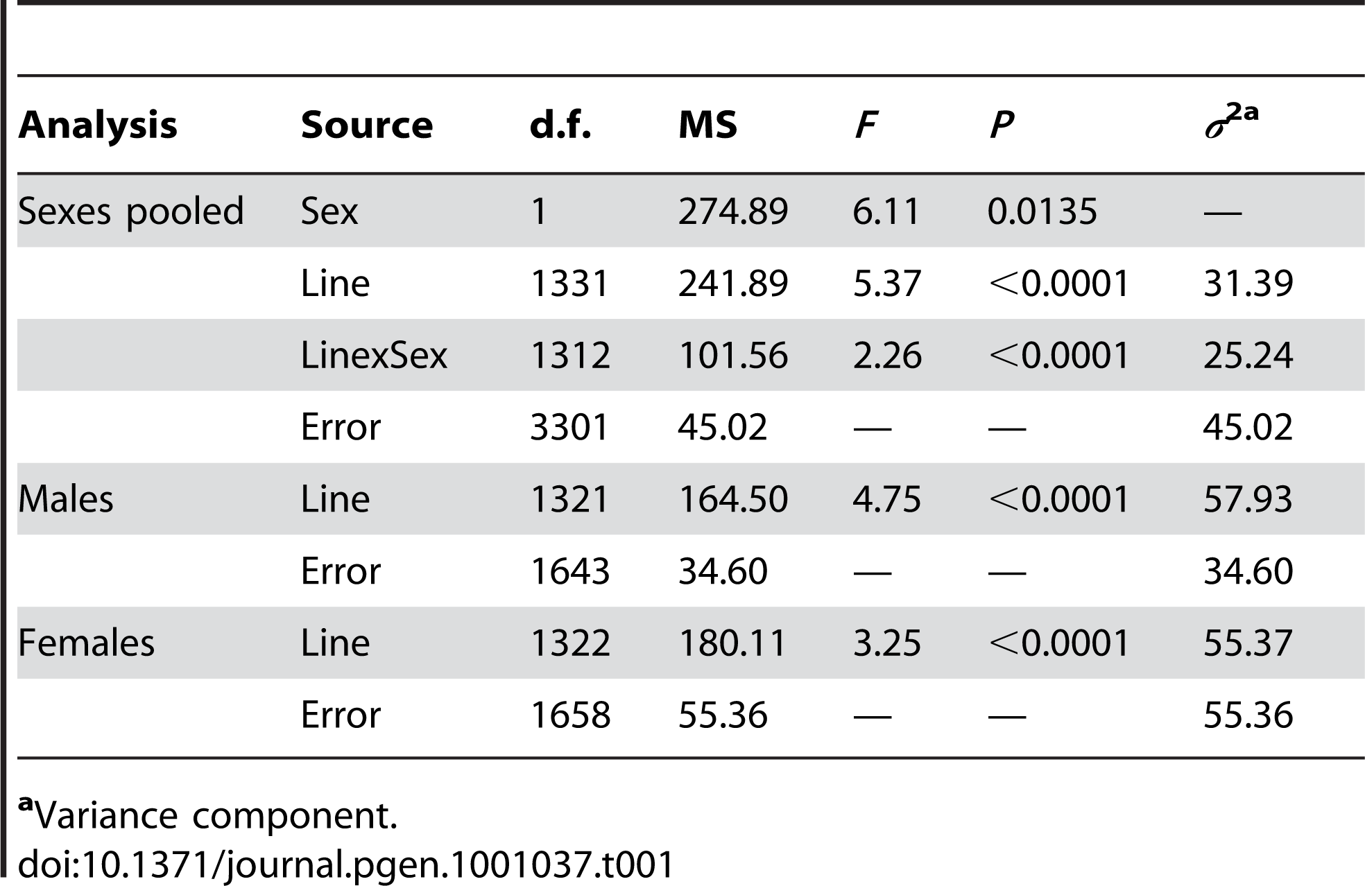Analyses of variance of life span of 1,332 <i>P{GT1}</i> insertion lines.