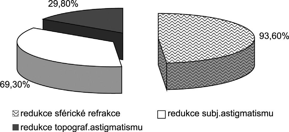 Redukce ametropie po perforující keratoplastice metodou LASIK.
