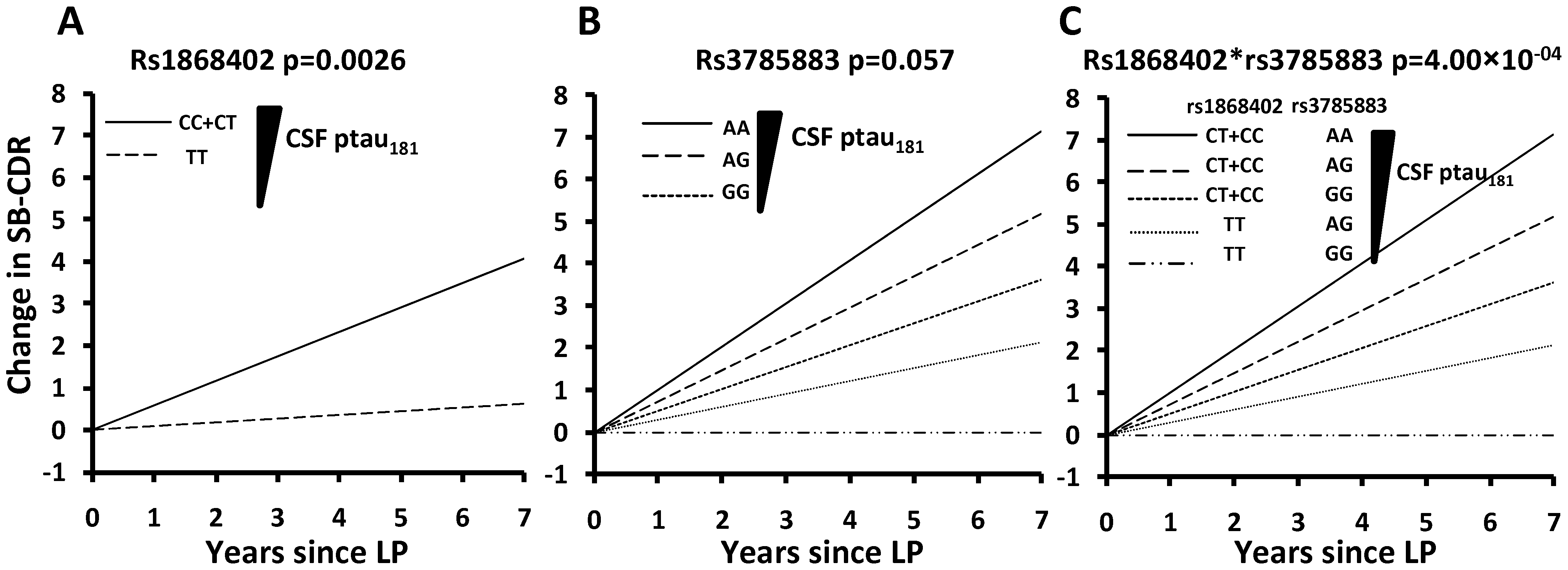 Genetic variants associated with CSF ptau<sub>181</sub> levels are also associated with rate of progression of AD.