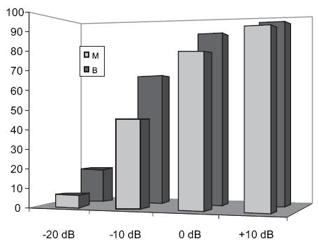 Grafické znázornění srozumitelnosti řeči s korekcí monaurální (modře) a binaurální (fialově) v kategorii sluchové vady 60-69 dB HL na jednotlivých úrovních SNR.
