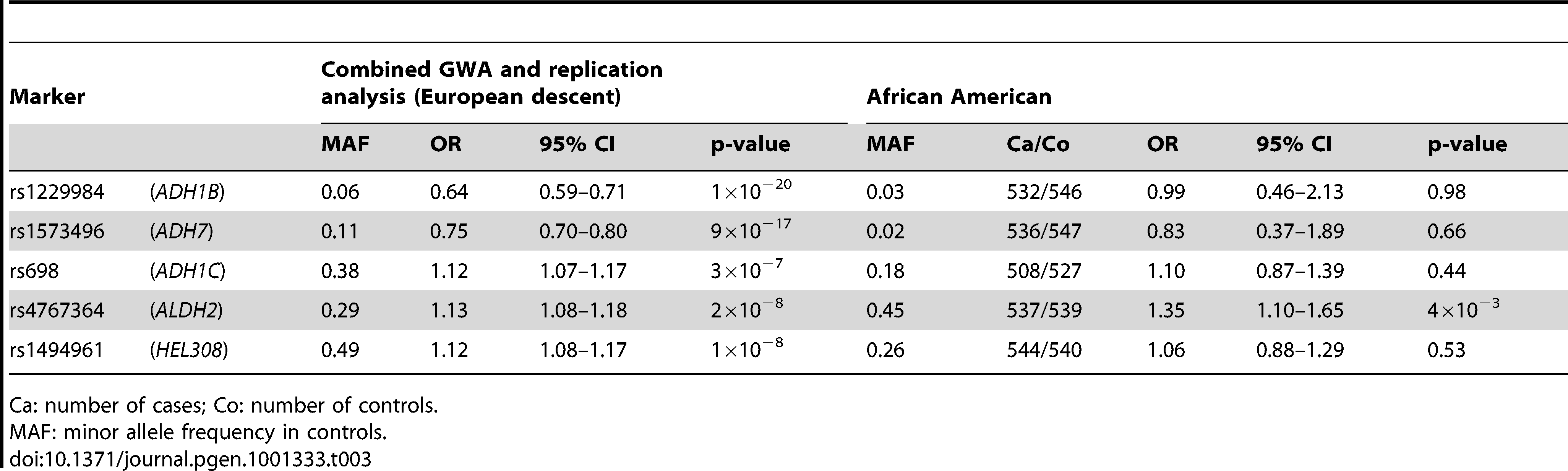 Comparison of results from the genome-wide analysis with analysis in a UADT case-control series of African-American origin.