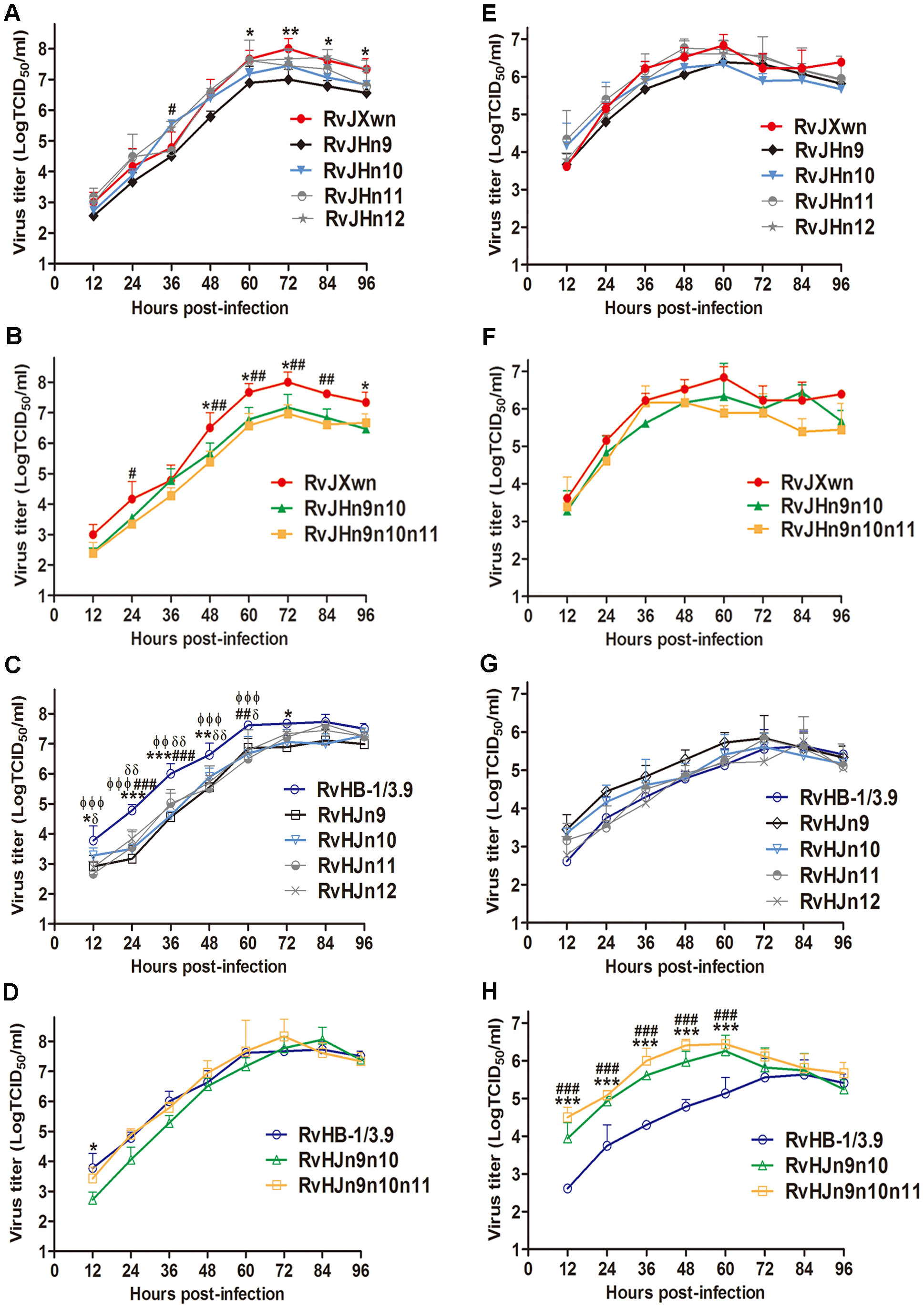Growth kinetics of the rescued viruses with the exchanged Nsp-coding region within ORF1b.