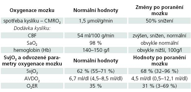 Parametry dodávky a spotřeby kyslíku v mozkové tkáni.