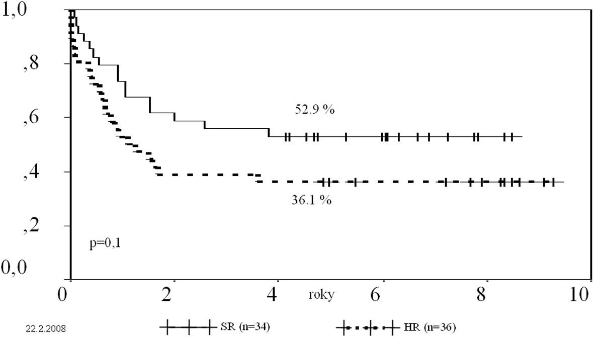 Srovnání 5letého EFS pacientů standardního a vysokého rizika.