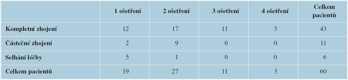 Výsledky léčby periungválních bradavic pulzním barvivovým laserem v závislosti na počtu jednotlivých ošetření