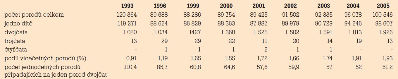 Porody podle četnosti v letech 1993–2005 v České Republice (ČSÚ 2006).