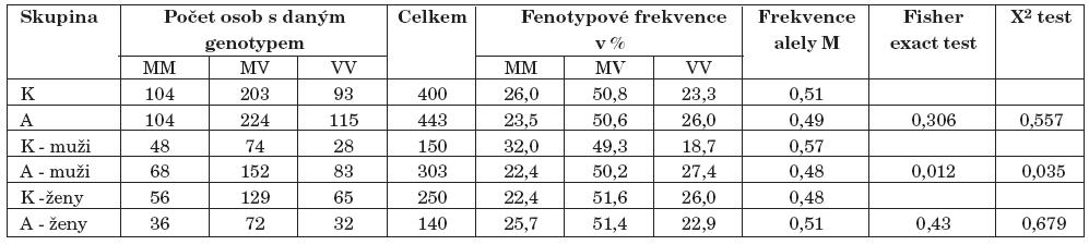 Výsledky genotypizace Val158Met polymorfismu genu pro COMT (K–kontroly, A–alkoholici).