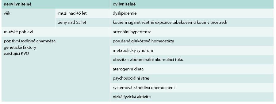 Tradiční rizikové faktory aterosklerózy
