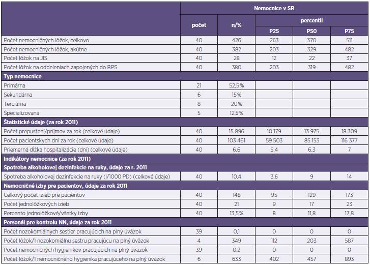 Charakteristika nemocníc v SR Table 1. Hospital characteristics in the Slovak Republic