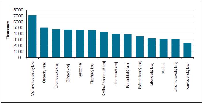 Počet osob, které vykonávají rizikové práce na 100 000 obyvatel k 31. 12. 2011