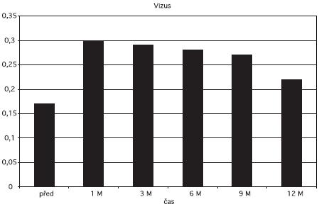 Vizus před a po aplikaci triamcinolonu