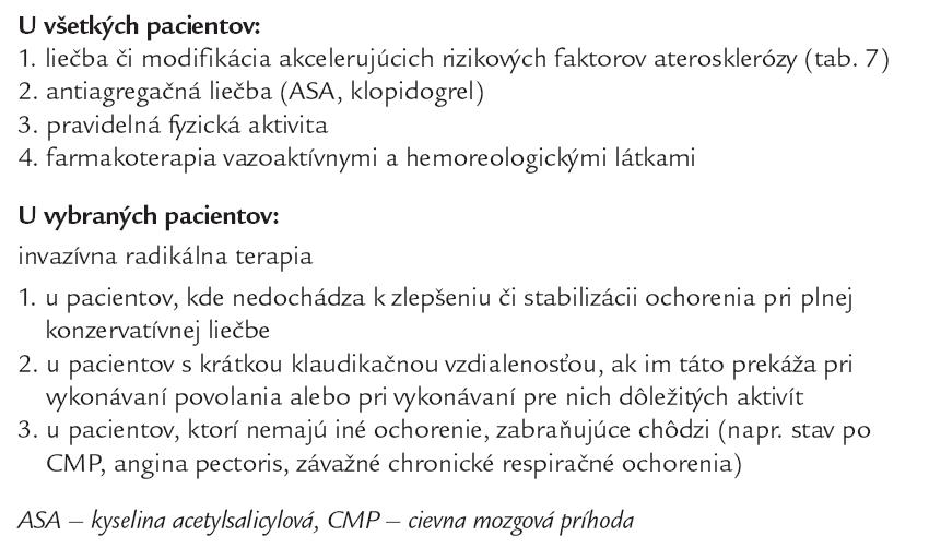 Liečba klaudikačného štádia ischemickej choroby končatín.