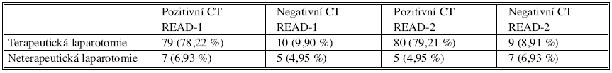 Porovnání CT závěrů a provedených terapeutických laparotomií (n = 101)