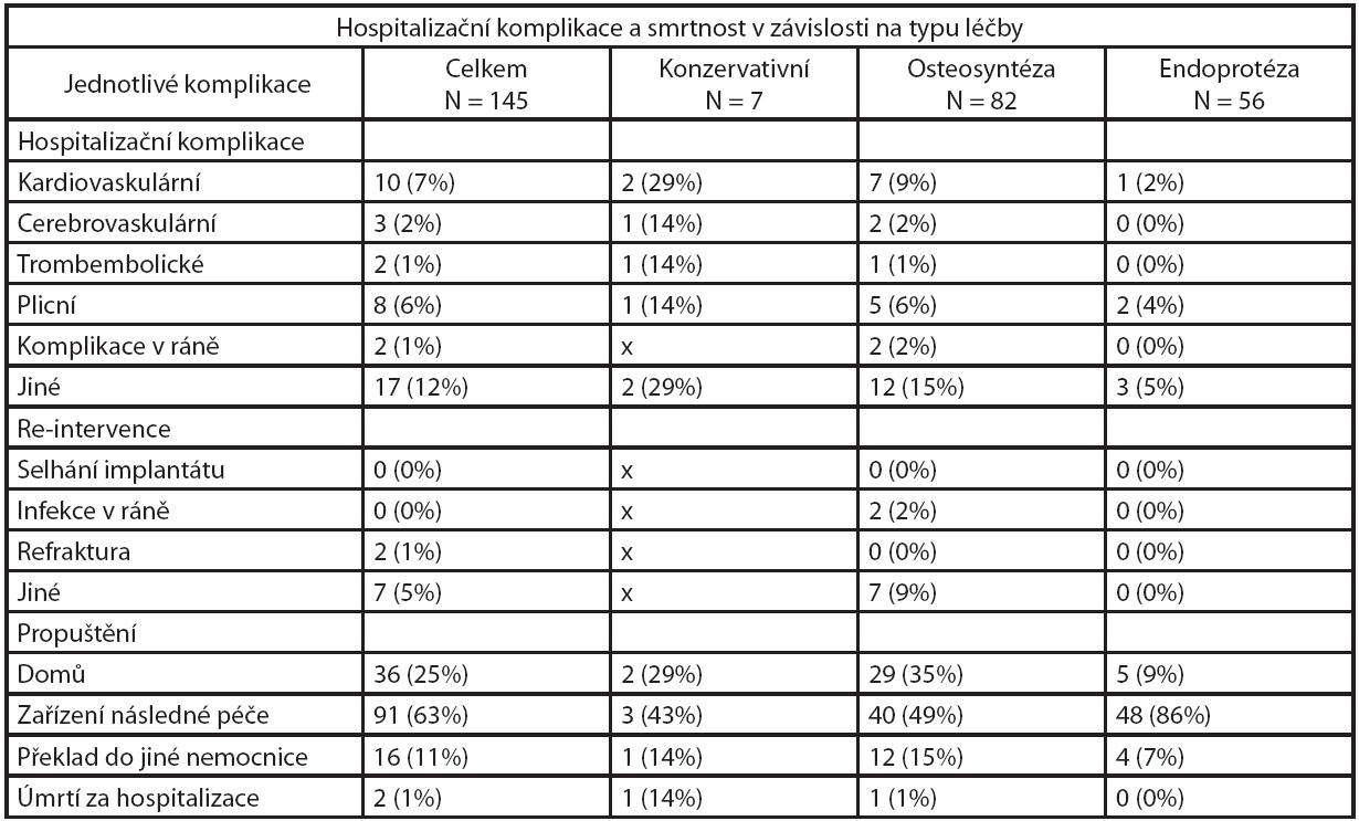 Přehled jednotlivých hospitalizačních komplikací