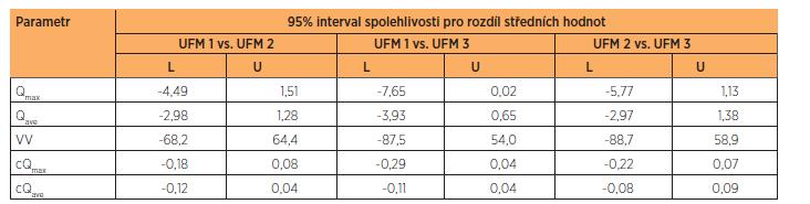 Srovnání variability parametrů mezi jednotlivými měřeními