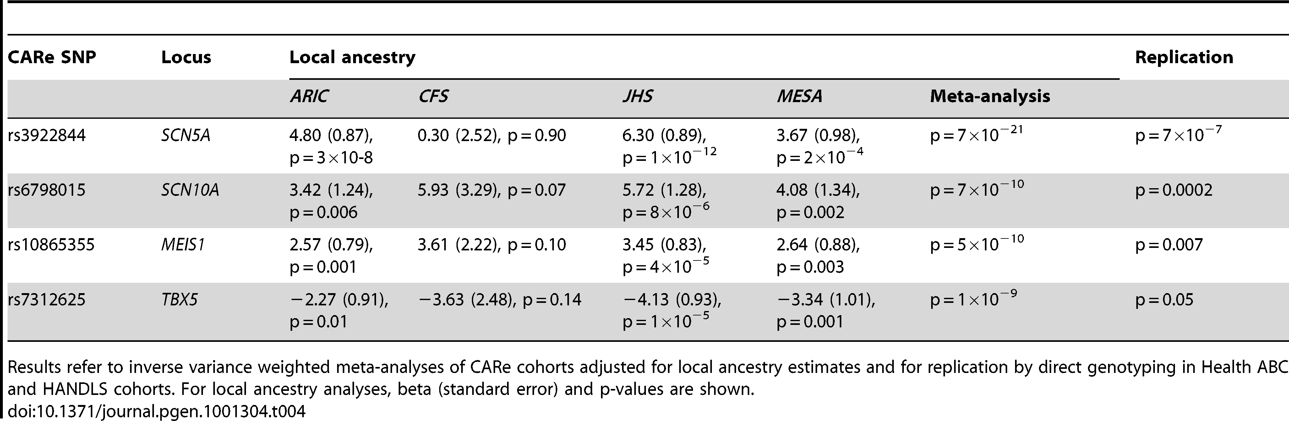 Replication and local ancestry analyses of SNPs with the lowest p-value in each cluster of SNPs reaching genome-wide significance.