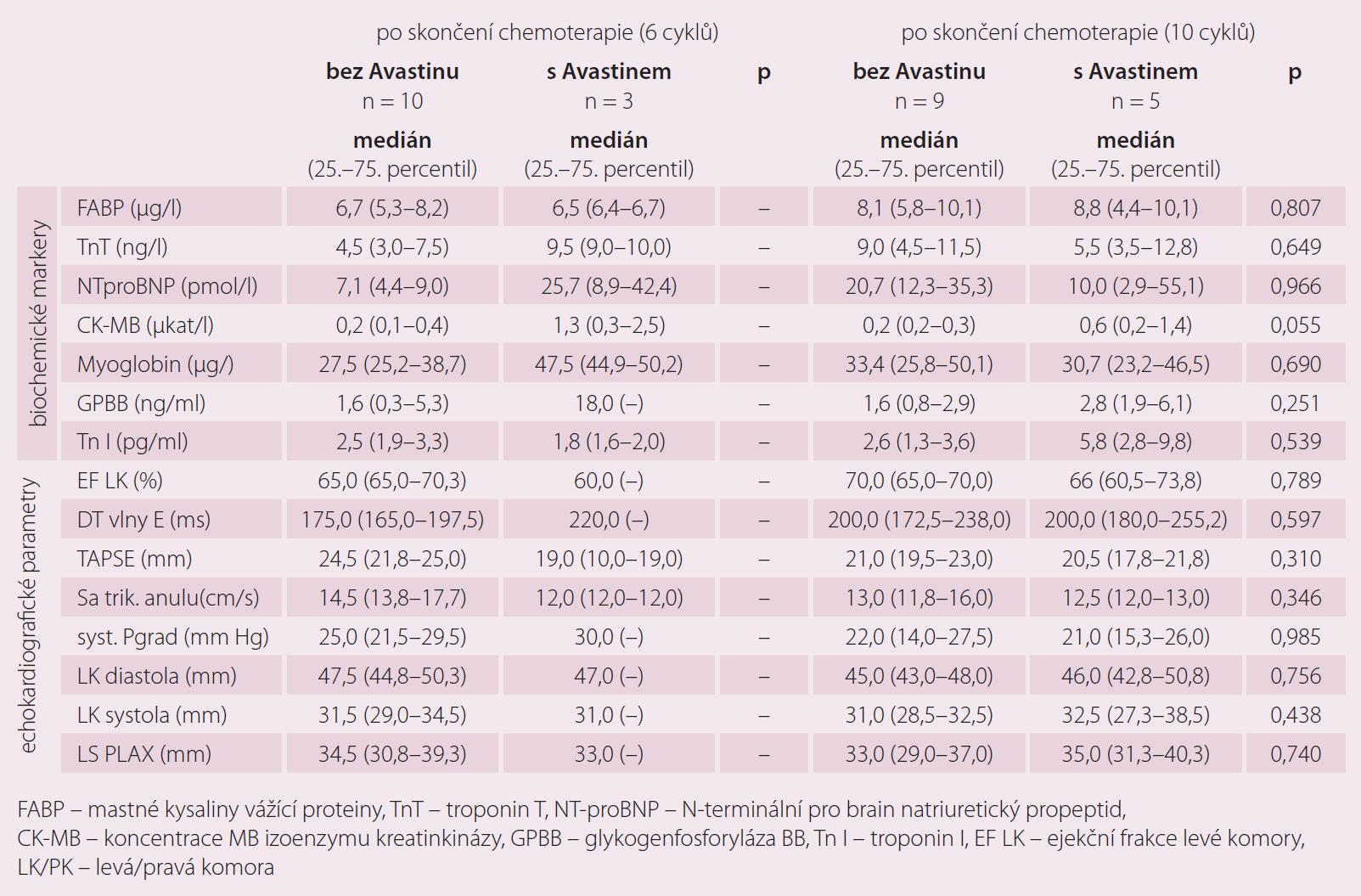 Markery kardiotoxicity v závislosti na podání chemoterapie 1. linie.