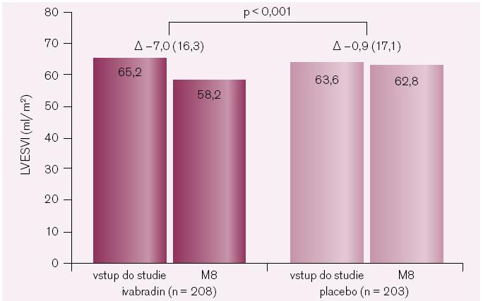 Primární ukazatel podstudie SHIFT-ECHO index objemu levé komory na konci systoly. Změny po osmi měsících léčby oproti vstupnímu vyšetření.
