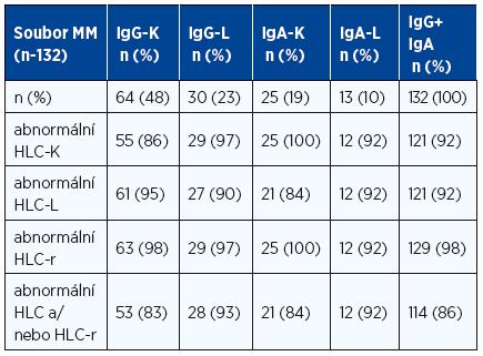 Výskyt abnormálních hodnot hladin párů těžkých/lehkých řetězců imunoglobulinu (Hevylite™) v souborech nemocných s mnohočetným myelomem typu IgG a IgA, kappa i lambda