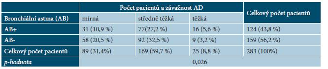 Tabulka 2. Počet pacientů s bronchiálním astmatem (AB+) and bez asthma bronchiale (AB-) a závažnost AD dle SCORAD indexu