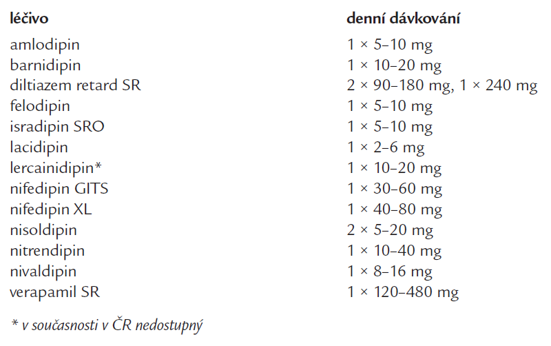 Přehled blokátorů kalciových kanálů nejčastěji používaných u hypertenze (v abecedním pořadí).