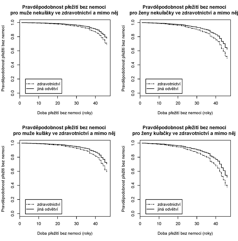 Křivky přežití podle Coxova modelu srovnávající pro jednotlivé význačné skupiny pracujících stav ve zdravotnictví (vždy spodní křivka) a v ostatních odvětvích (horní křivka).