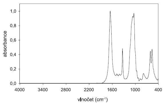 Infračervené spektrum z knihovny močových konkrementů tvořené ze 40 % weddellitu, 30 % whitlockitu a 30 % karbonátapatitu