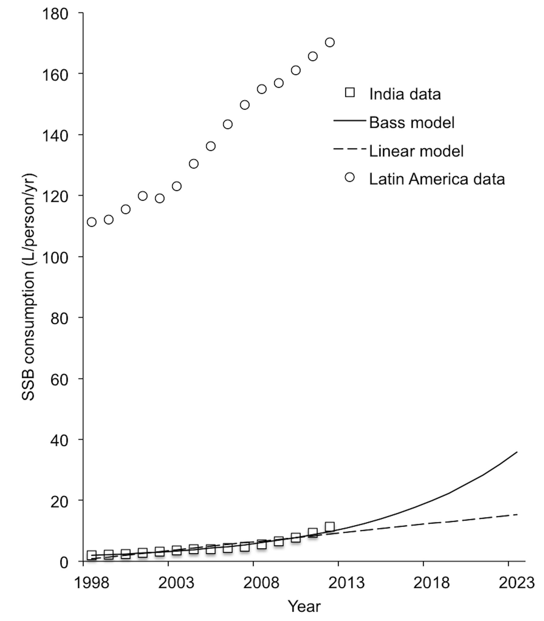 SSB consumption in liters per capita per year in India, 1998–2012 <em class=&quot;ref&quot;>[9]</em>.